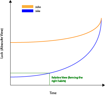 The Slope Of Success